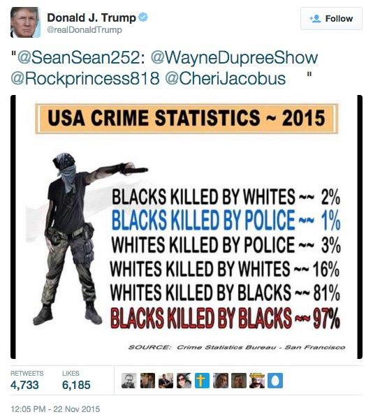 Trump Racist Stats